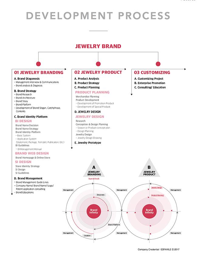 ?????-Branding Process.jpg